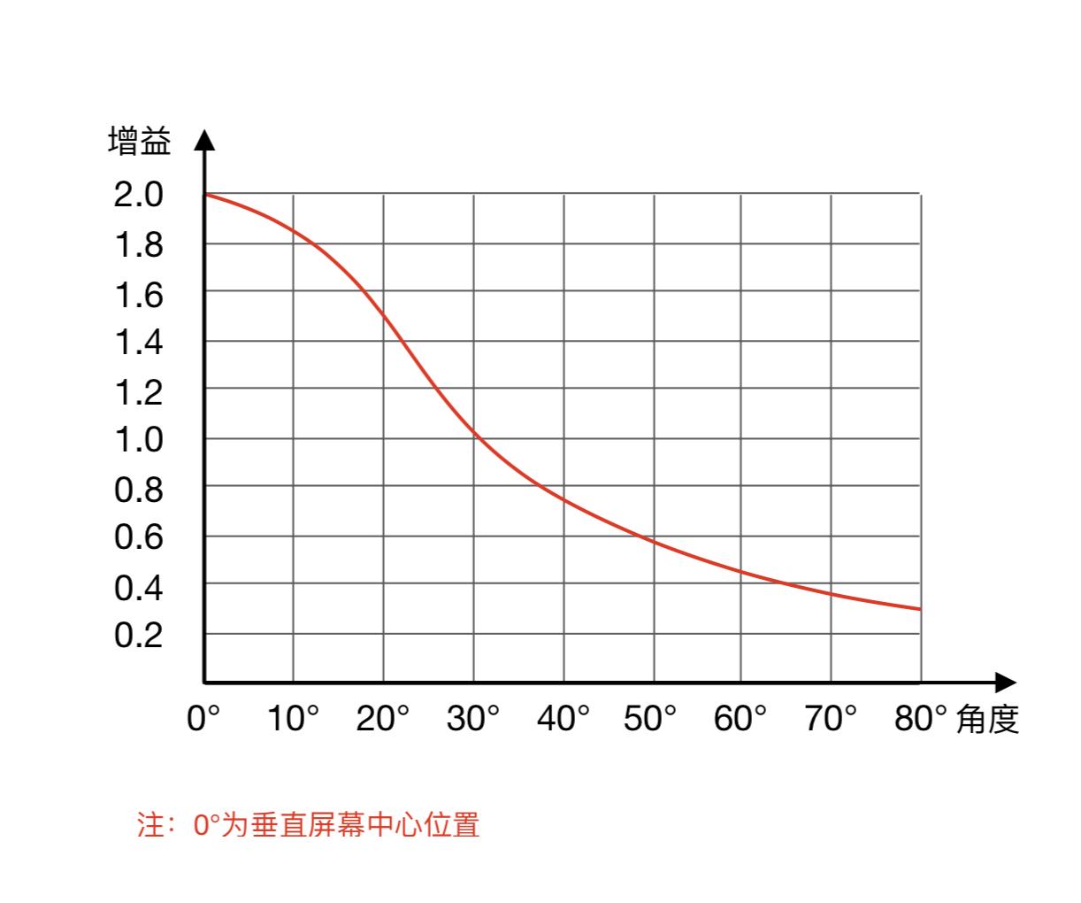 产品-SD增益
