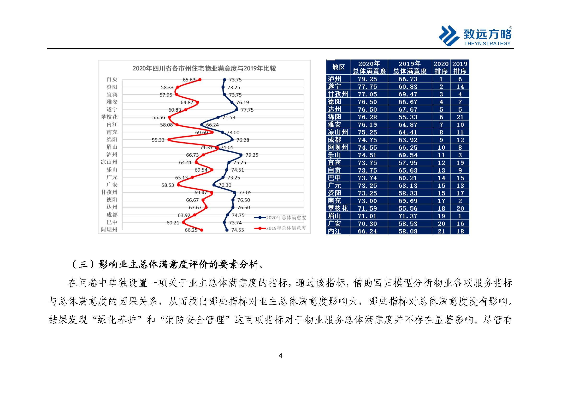 新建文件夹-2020疫情期间四川物业满意度暨物业满意度指数跟踪调查报告_页面_5