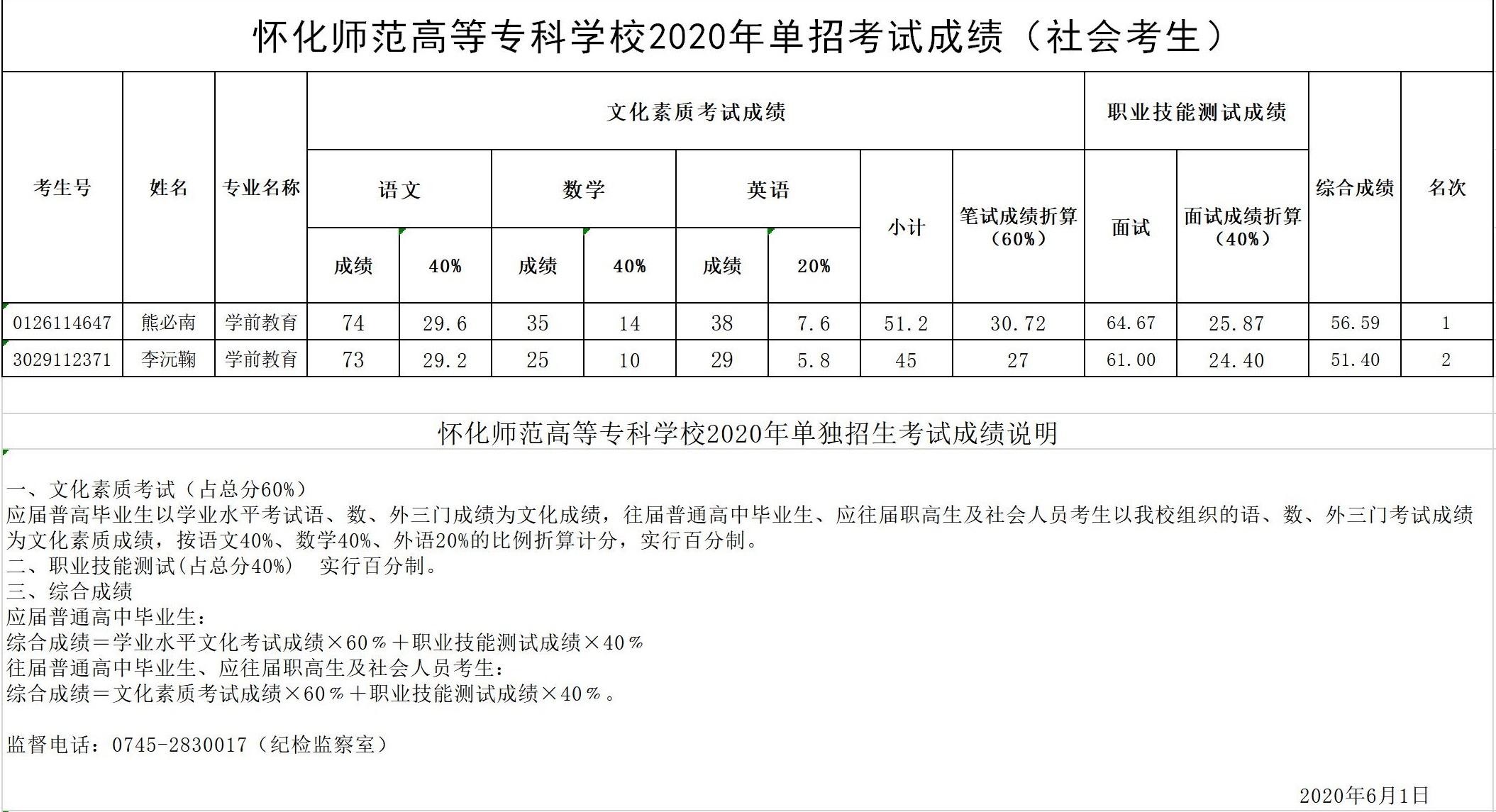 2020年单招考shi成绩-社会考生