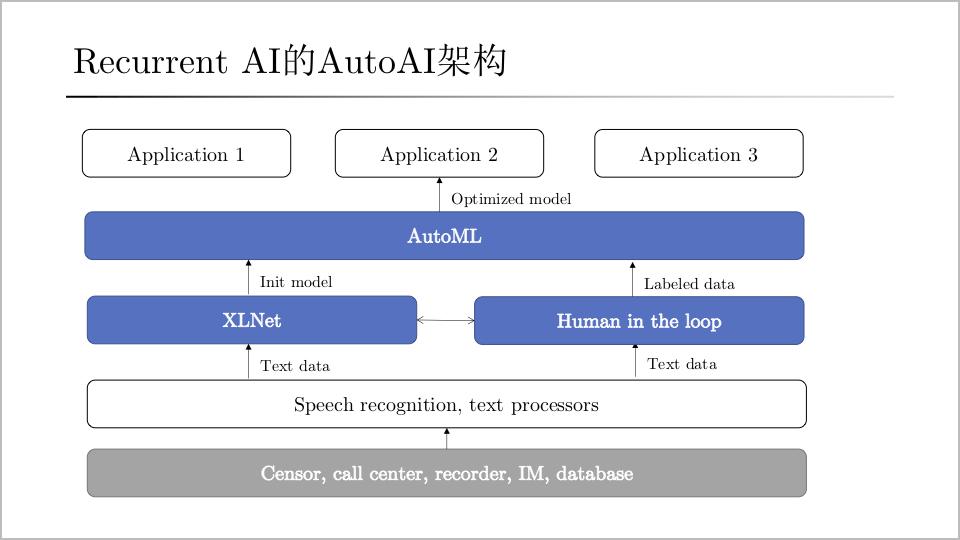 循环智能的AutoAI技术架构