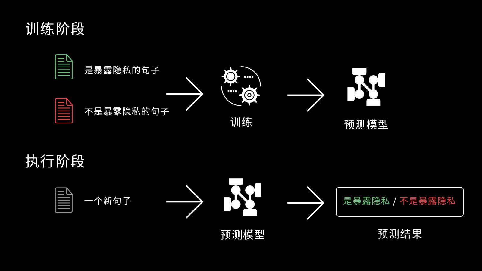 04暴露隐私原理