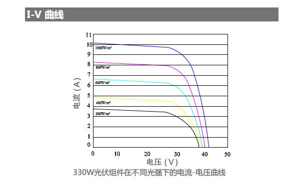 330W高效直角单晶半片光伏组件-sshot-3