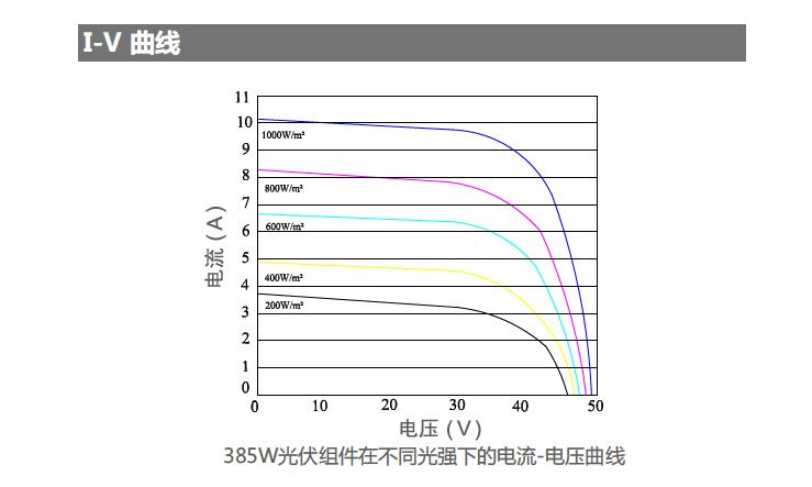 385W高效直角PERC单晶光伏组件-sshot-3