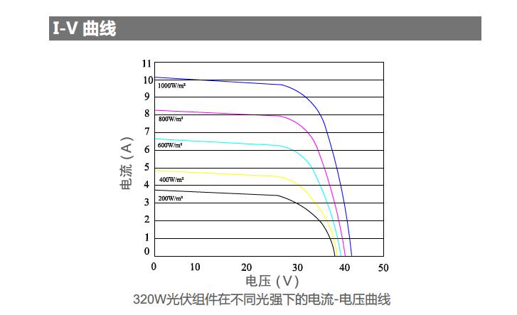 320W高效直角PERC单晶半片光伏组件-sshot-3