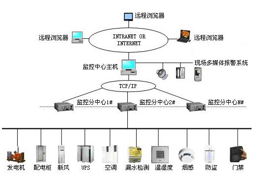 机房环境监测与控制系统