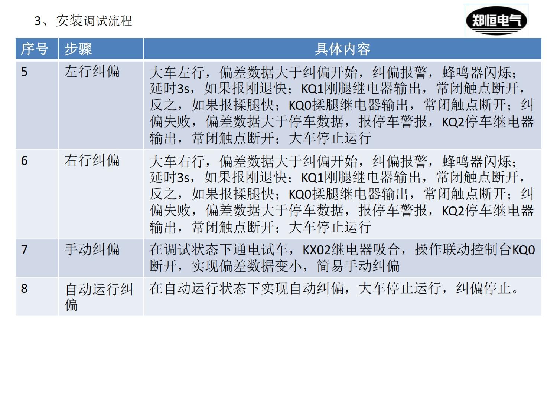 20200316大车纠偏控制器使用说明JPKZ-006_007