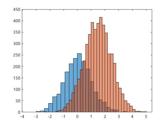 频数直方图3