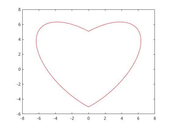 隐函数曲线