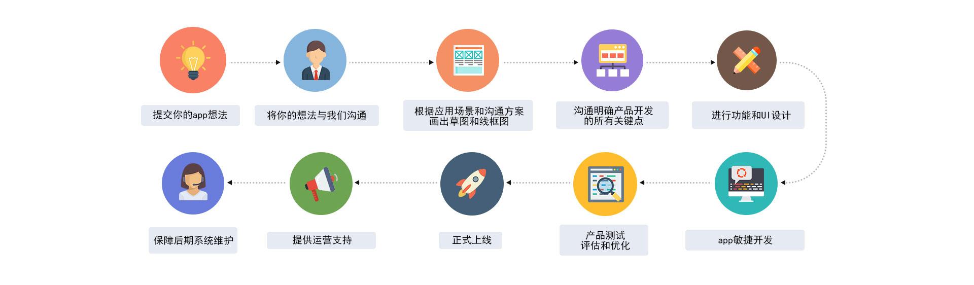 app开发流程