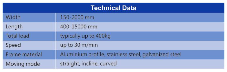 Modularbeltconveyorspecification