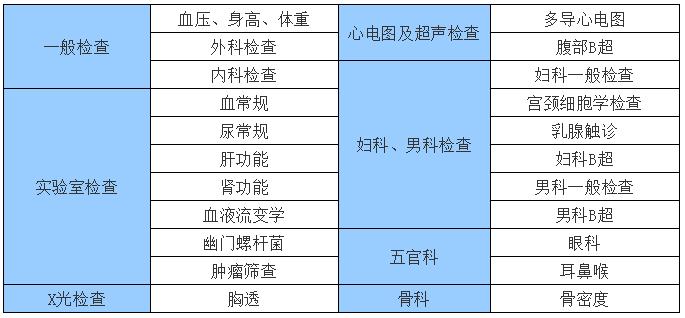 三潭医院体检项目