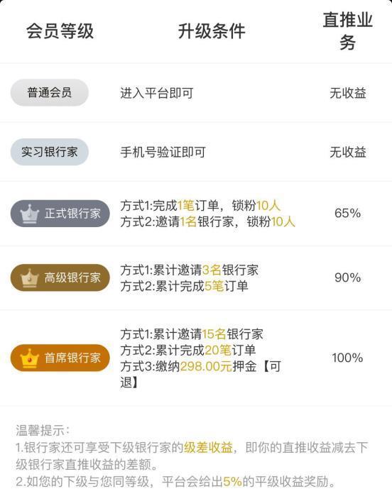 诚九和鑫公司旗下金服平台诚九和鑫金服