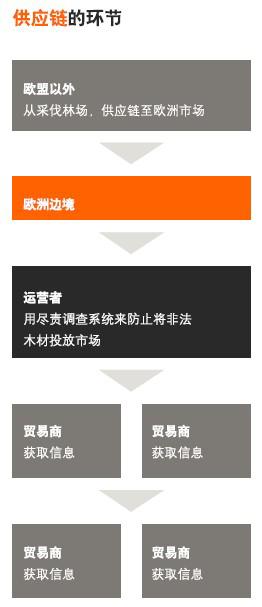 EUTR认证流程