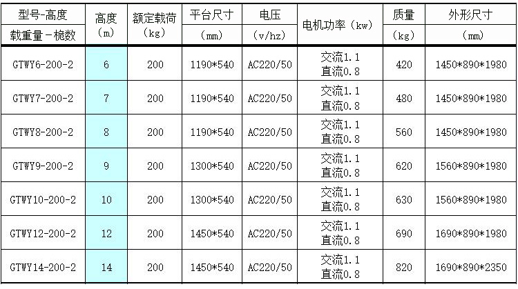 双桅柱铝合金升降机产品详情图-2