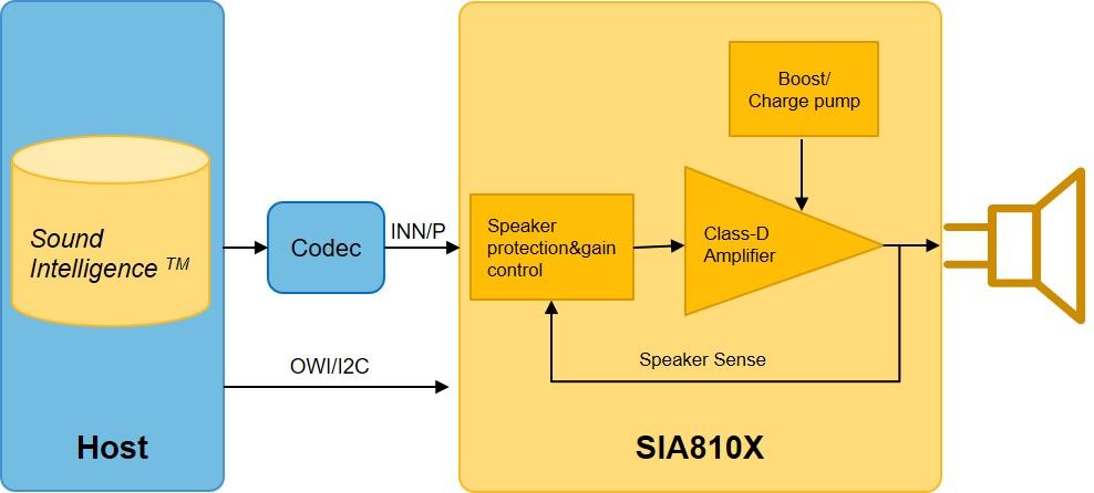 2-SIA架构图2