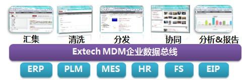 mdm-20190731114311350