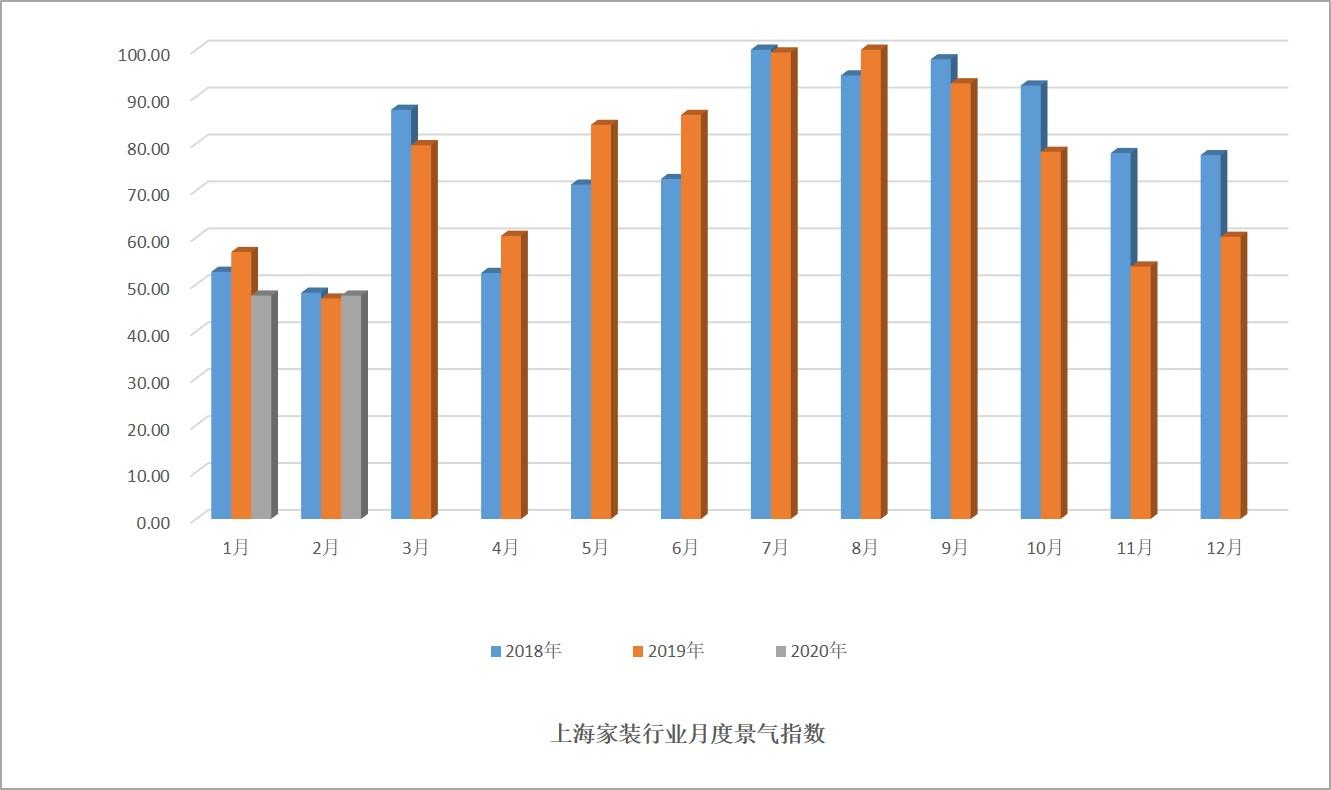 月度景气指数柱状图
