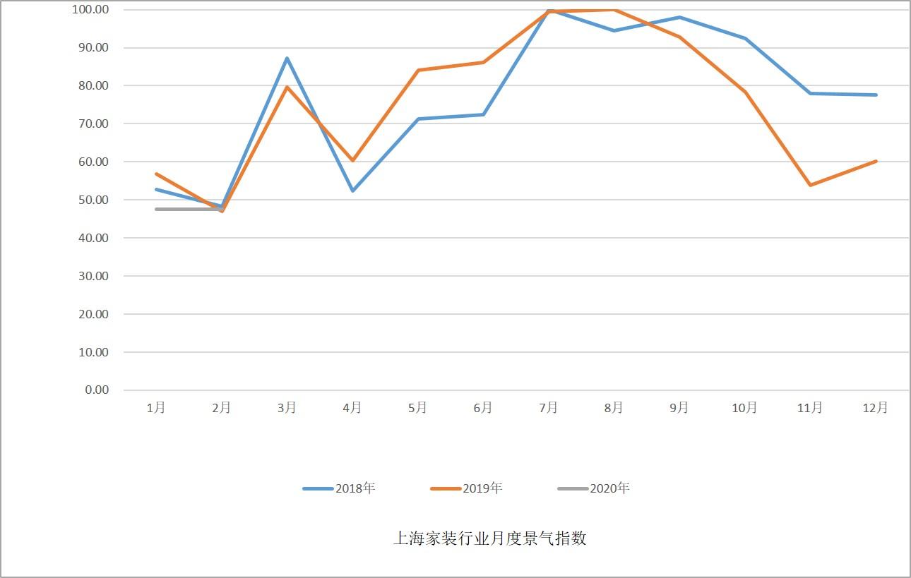 月度景气指数