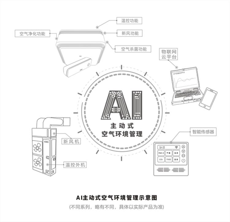 AI主动式空气环境管理示意图750
