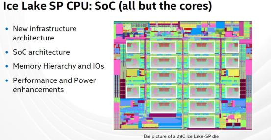 Hot-Chips-32-Intel-Ice-Lake-SP-SoC