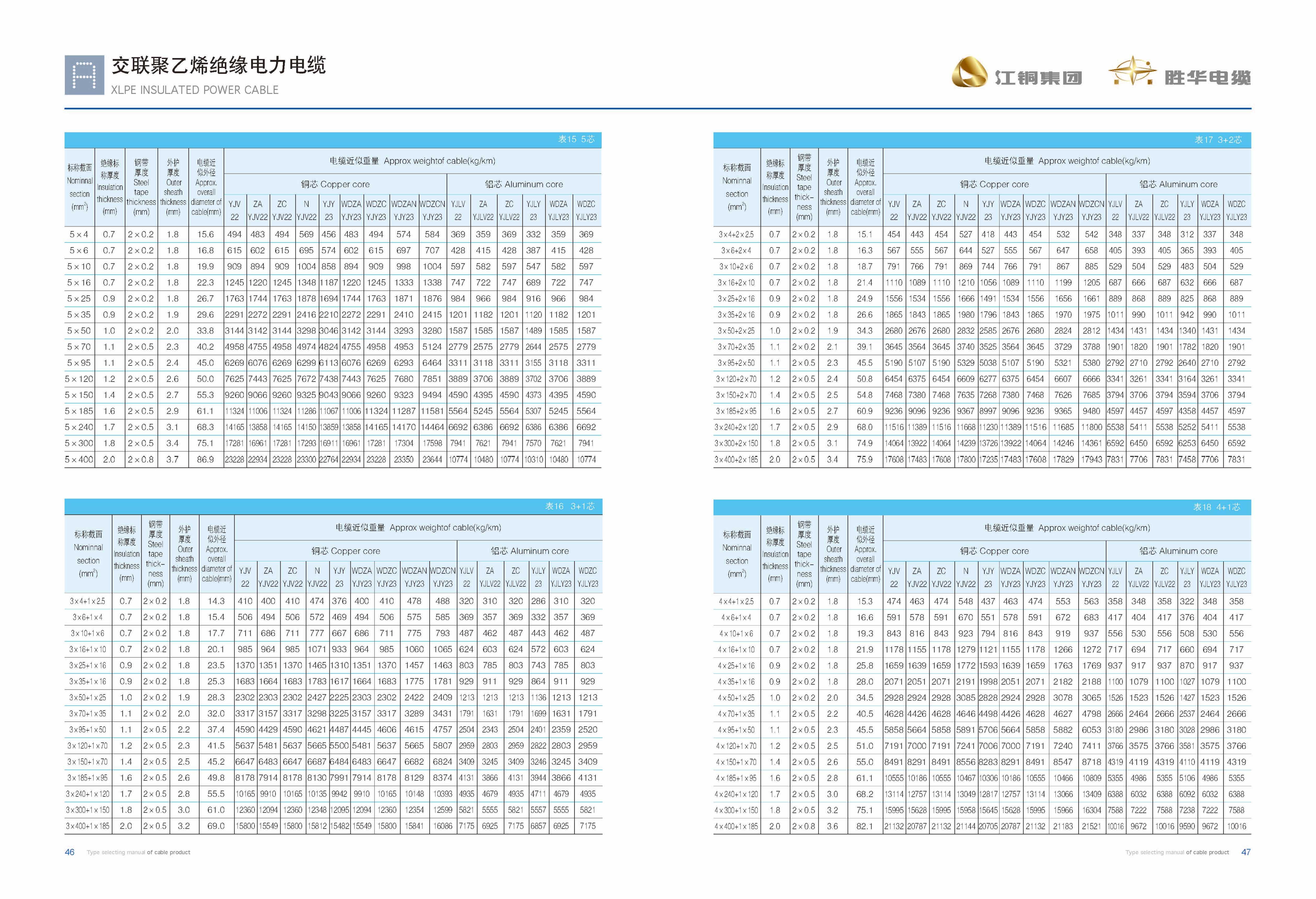 江铜胜华型号电子版2019-25