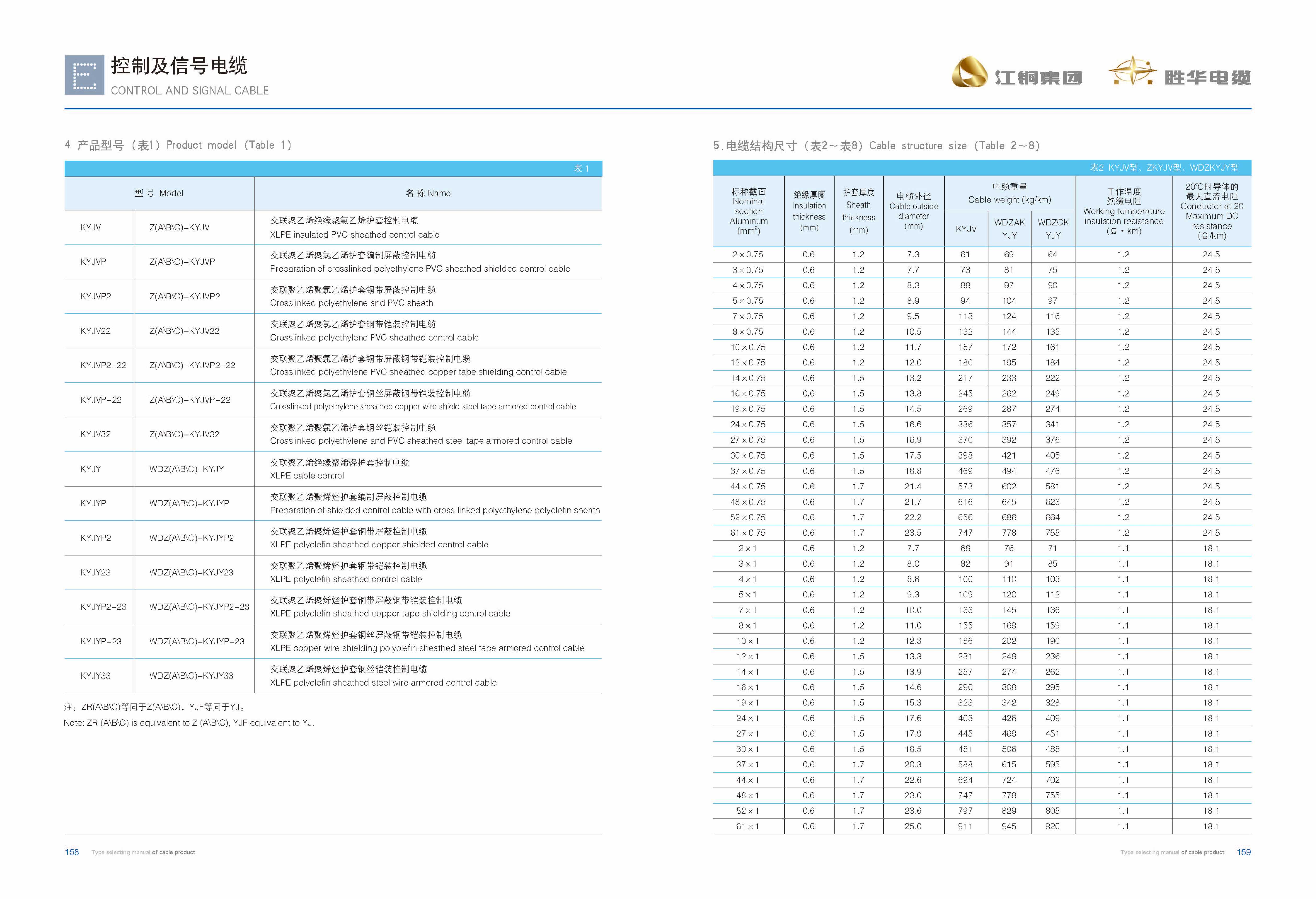 江铜胜华型号电子版2019-81