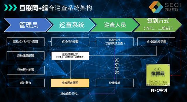 四格互联综合巡查系统架构