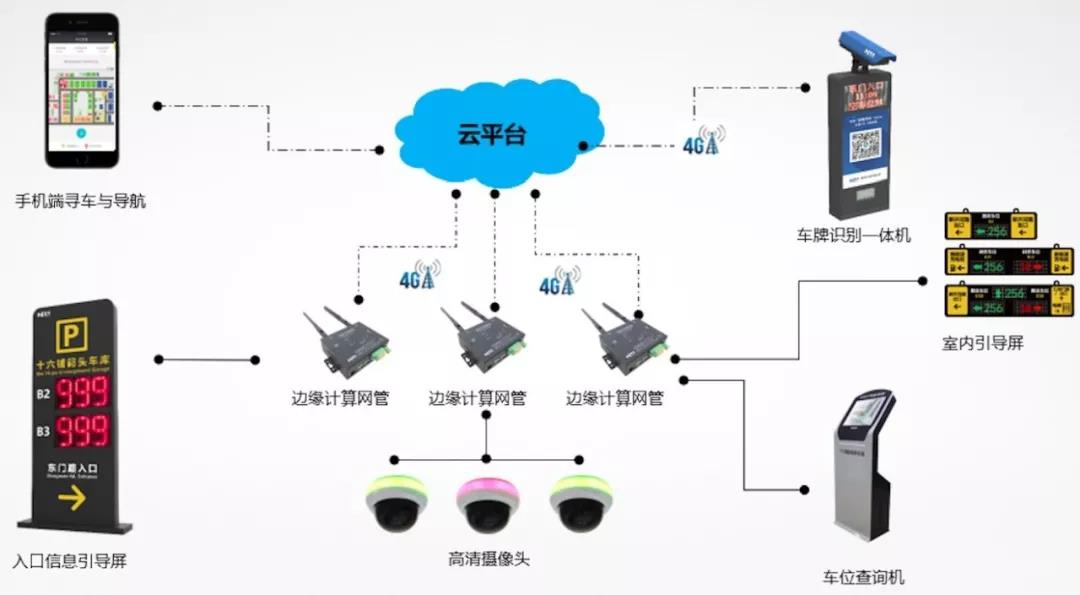 云停車場系統應用案例-云停車場系統架構