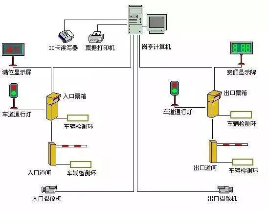云停車場系統應用案例-傳統停車場管理系統架構