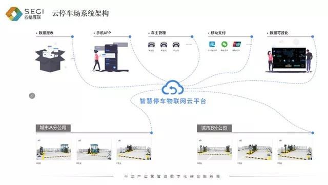 云停車場系統應用案例-四格互聯云停車場系統架構