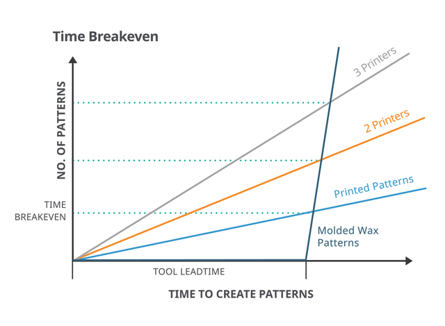 3d-systems-time-breakeven-graph-01-1000px