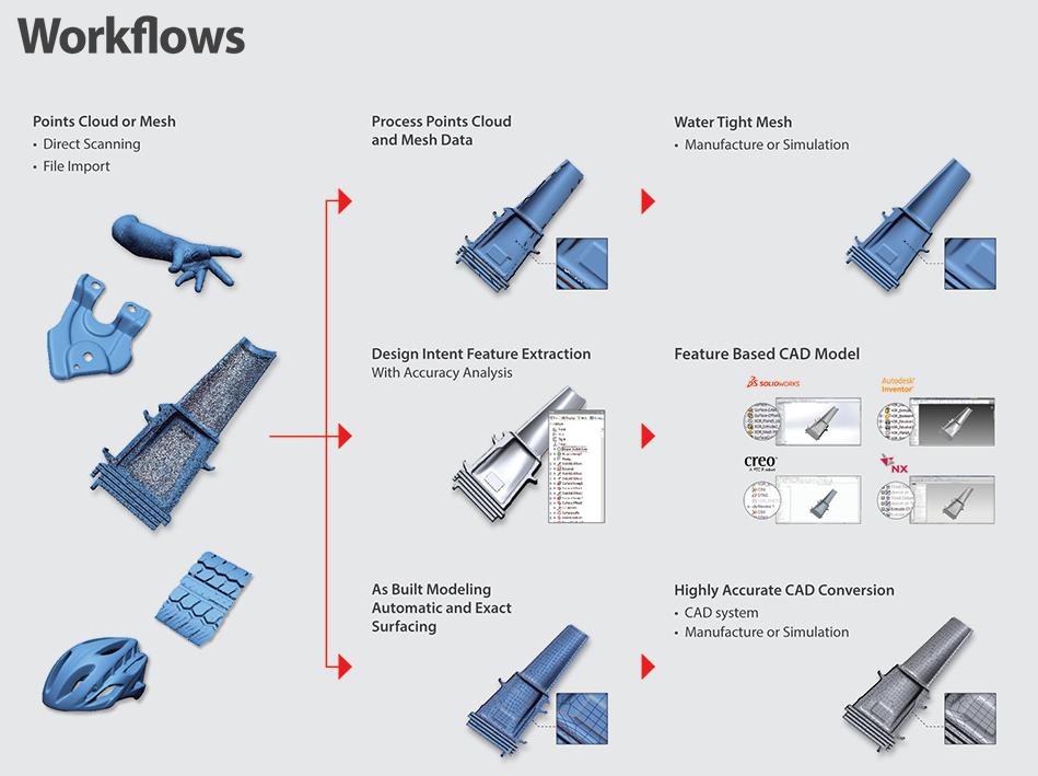 workflows-design-x-geomagic