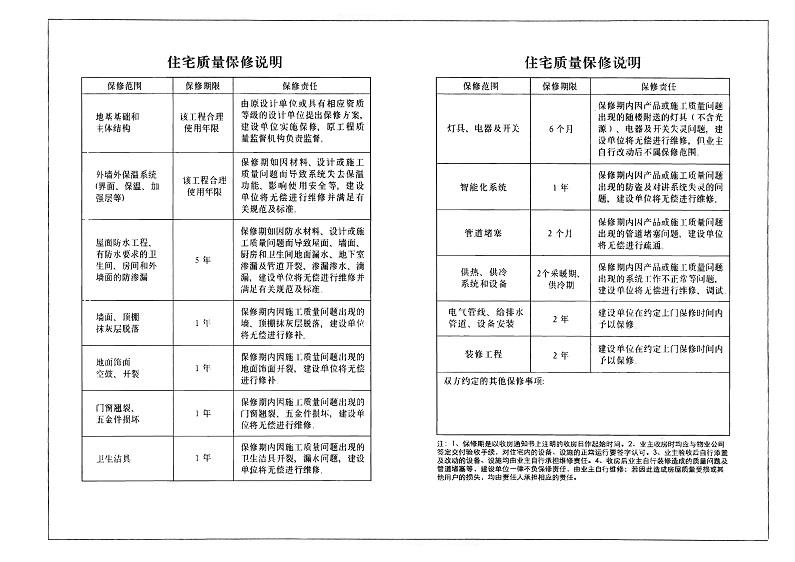 住宅质量保证书-示范文本-住宅质量保证书-示范文本_页面_3