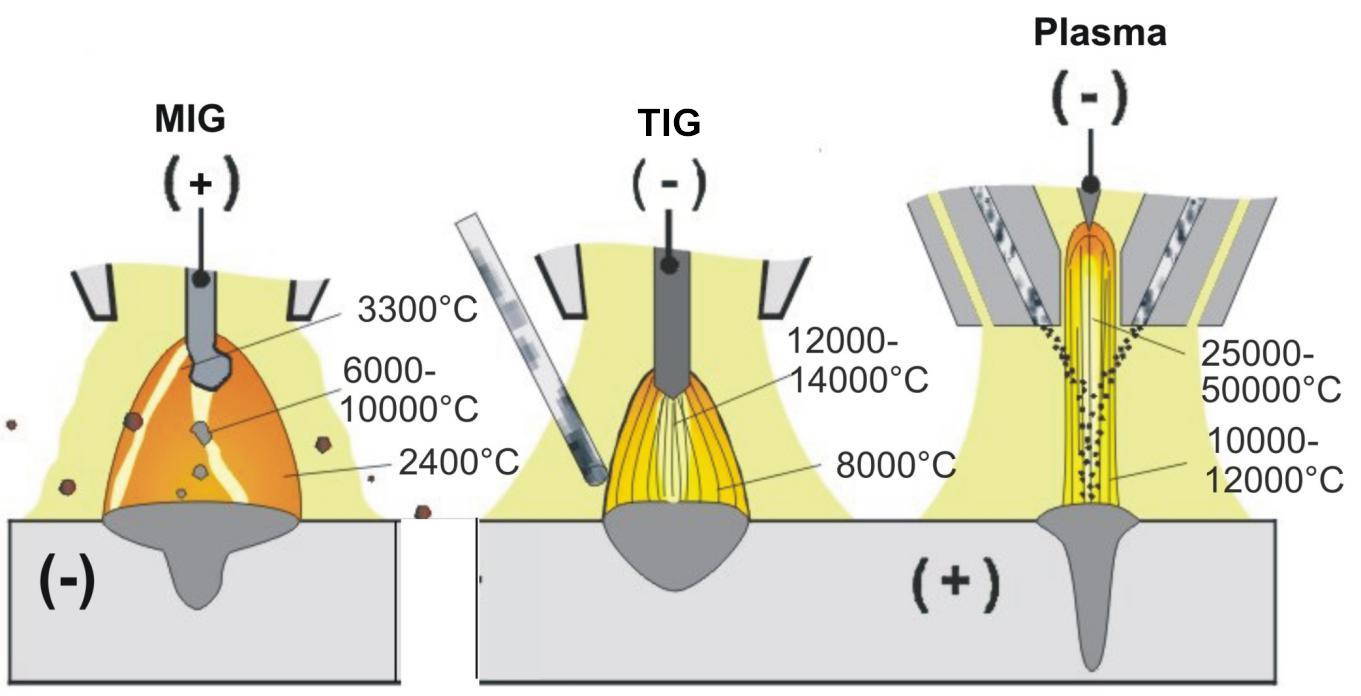 气保焊-氩弧焊-等离子焊比较