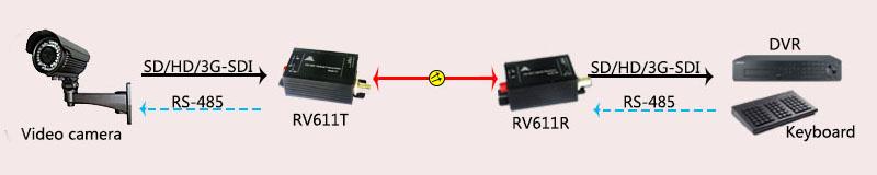 应用图RV611