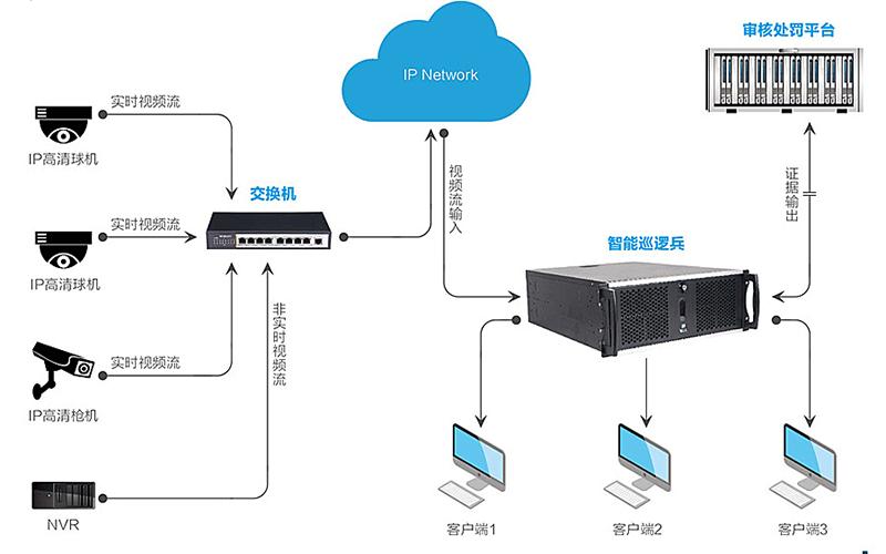 视频流分析系统