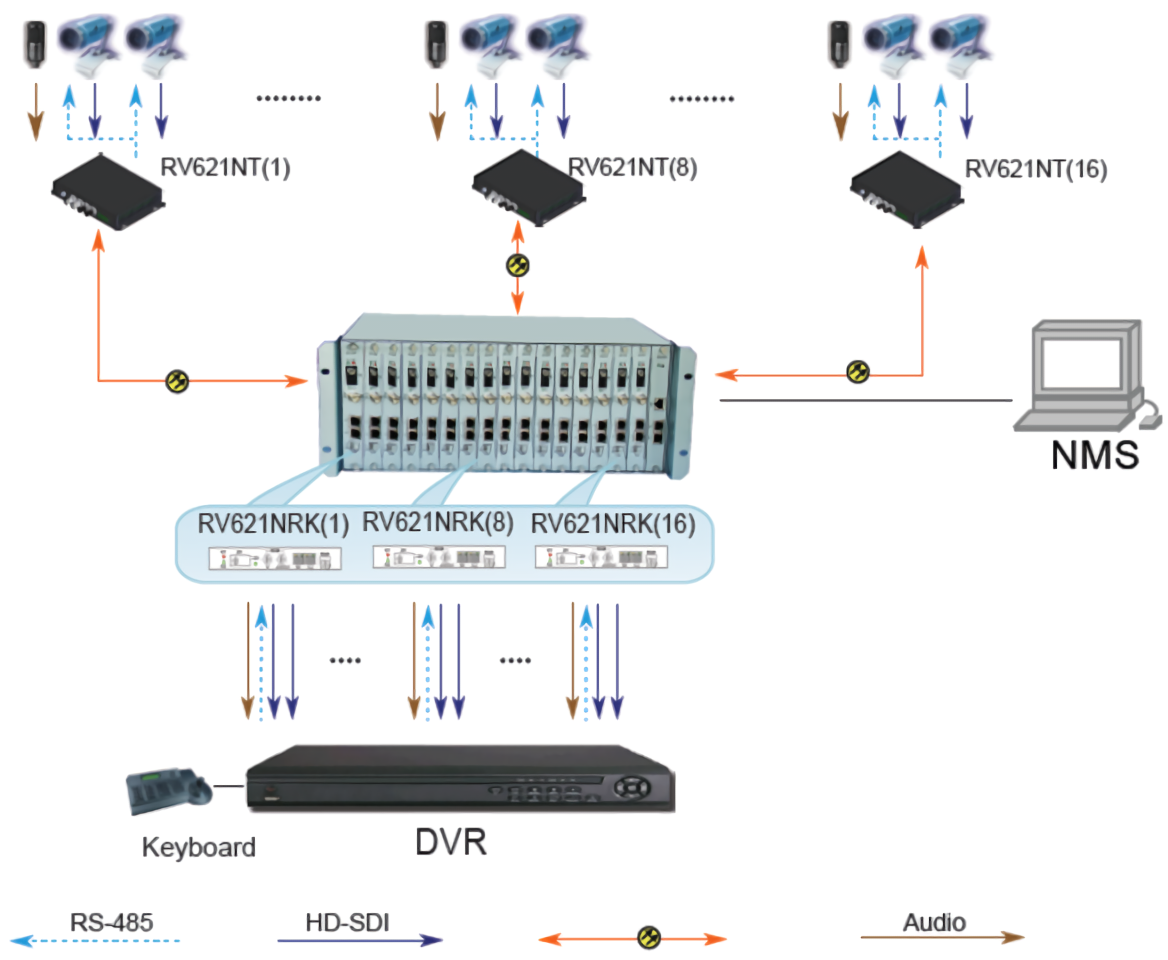 2-Ch HD/SD-SDI Optical Transceiver