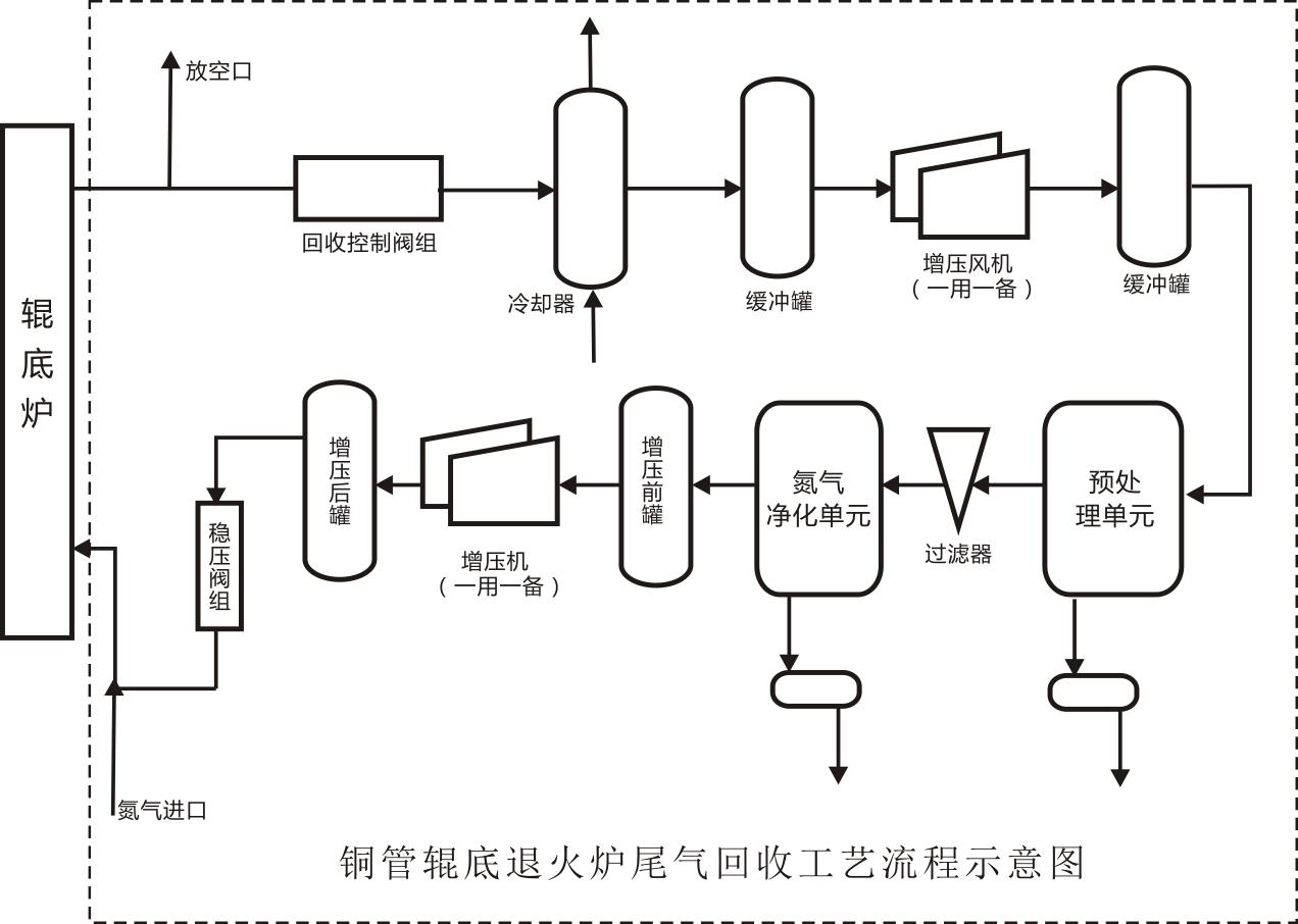 铜管辊底退火炉尾气回收工艺流程图