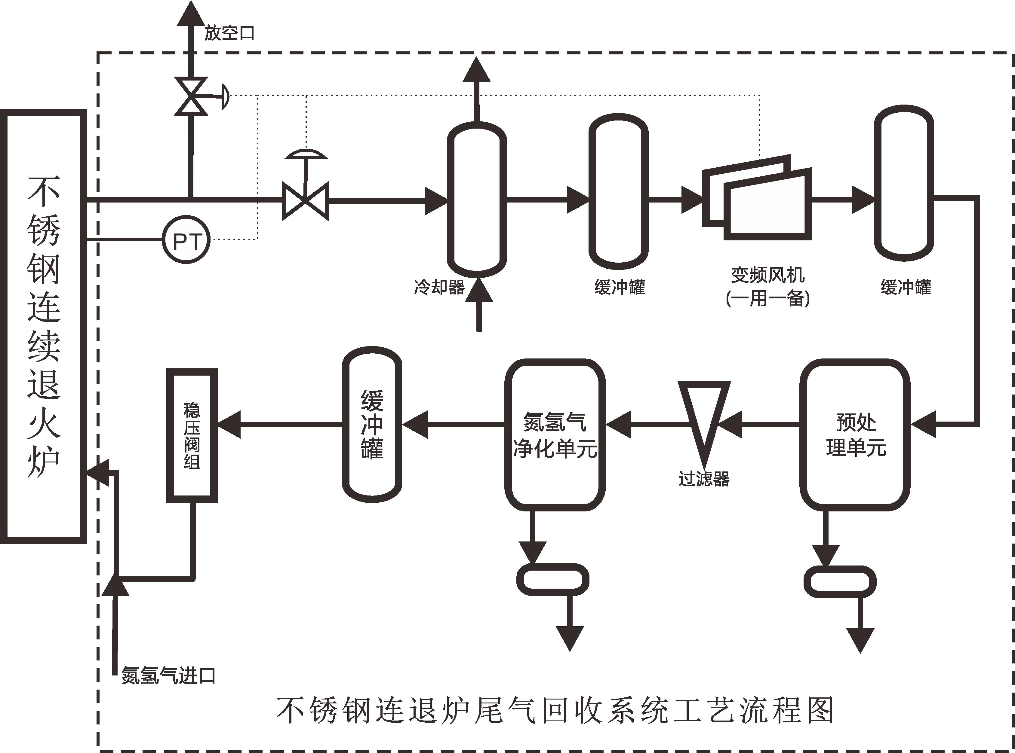 不锈钢连退路尾气回收工艺流程图