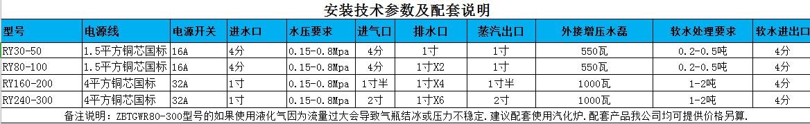 高温蒸汽机参数表-1