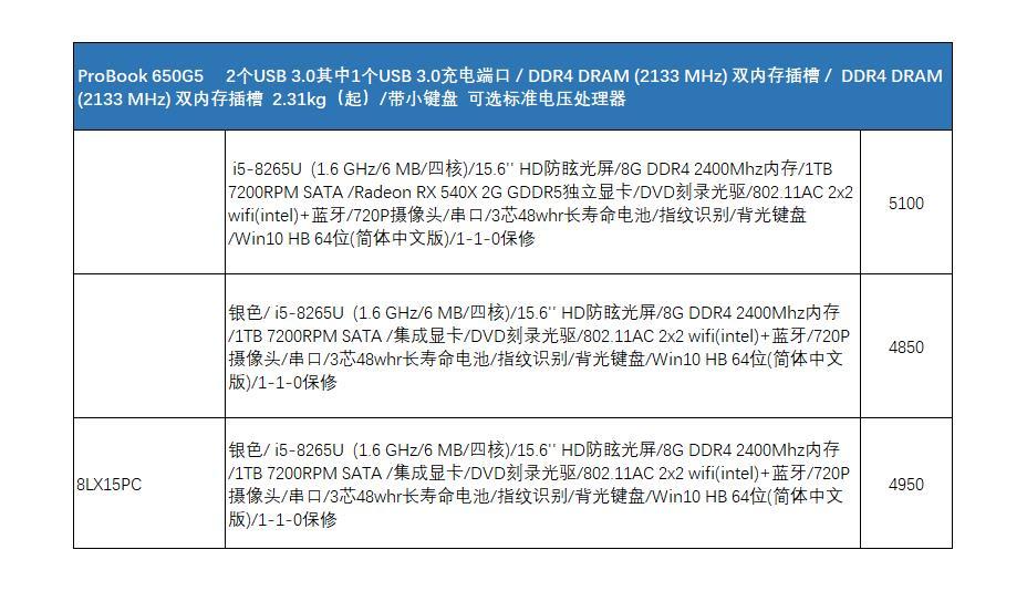 ProBook650G5