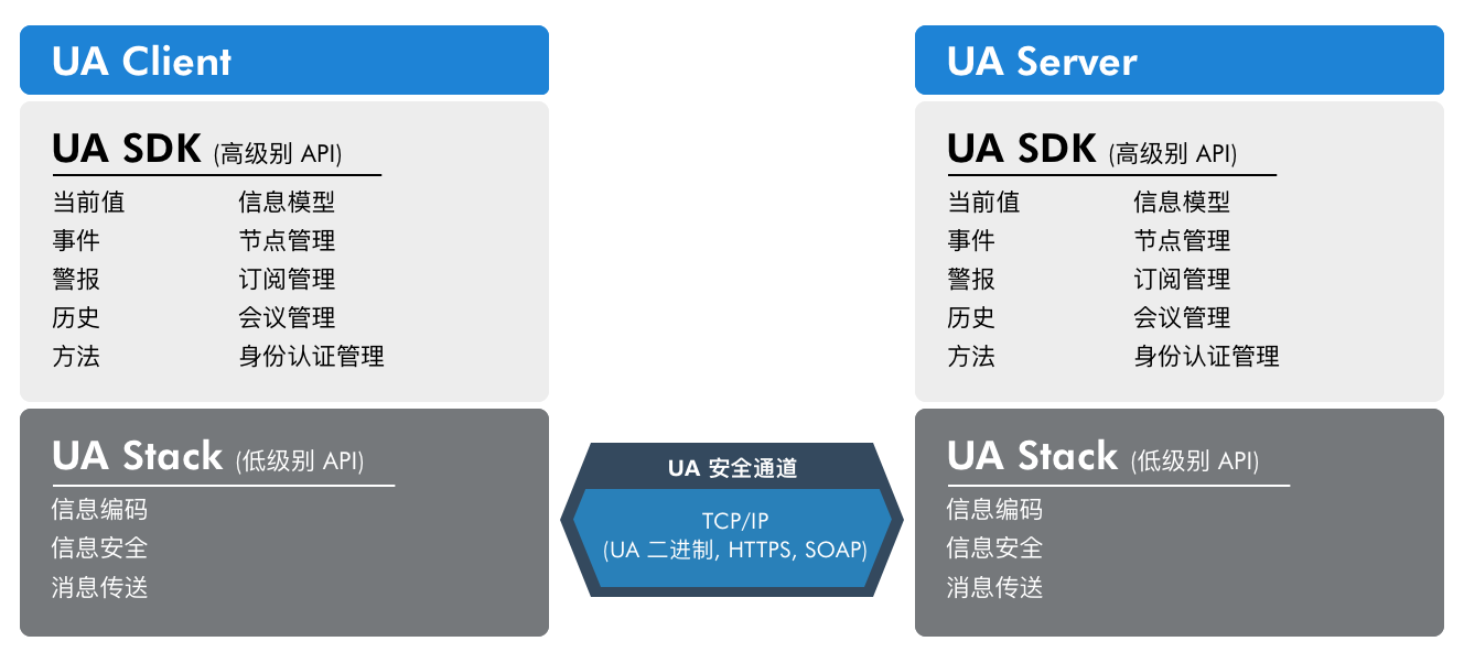 uastack_vs_sdk_cn