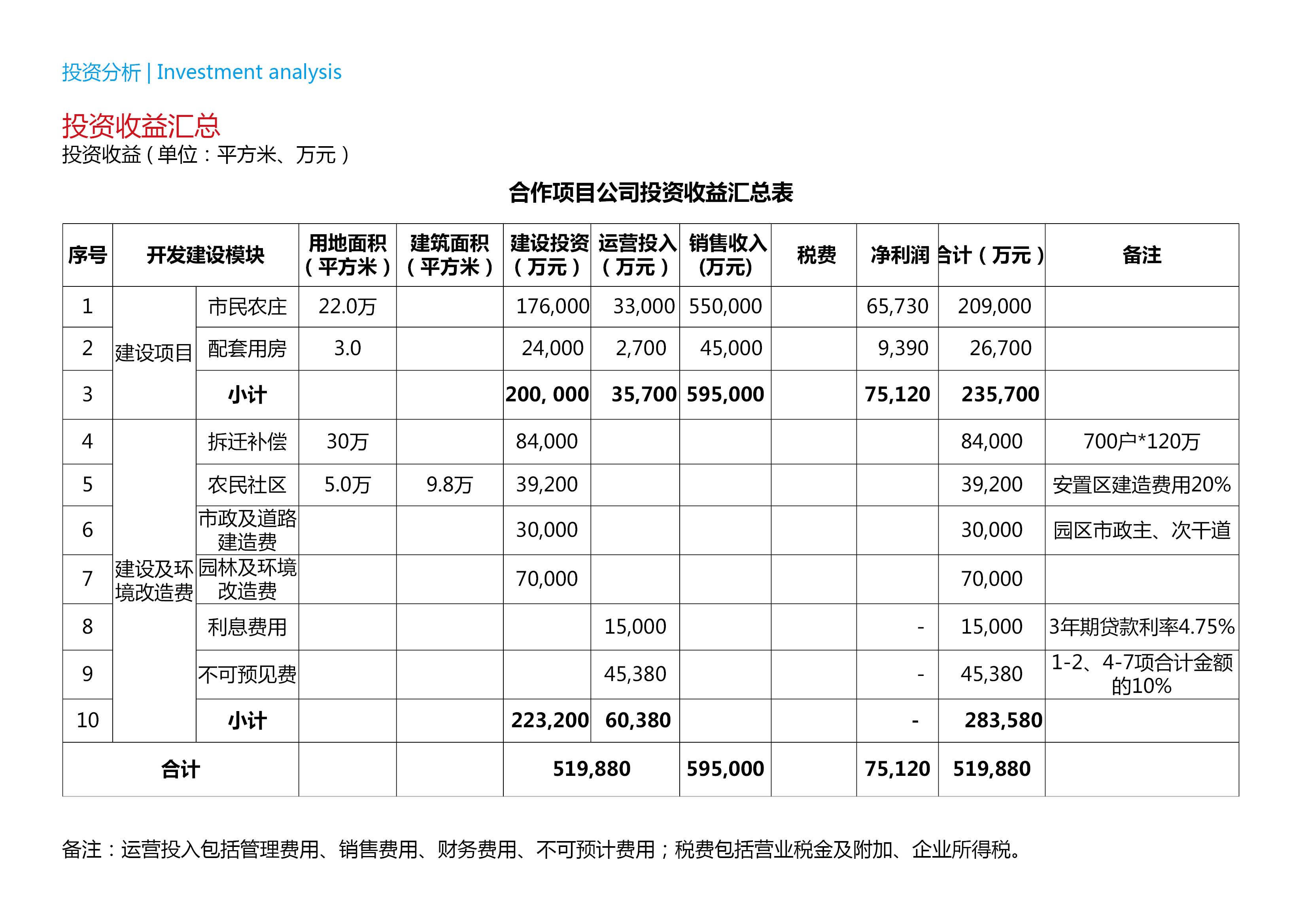 上海金山區市民農莊項目戰略發展規劃12.30-上海金山區市民農莊項目戰略發展規劃89