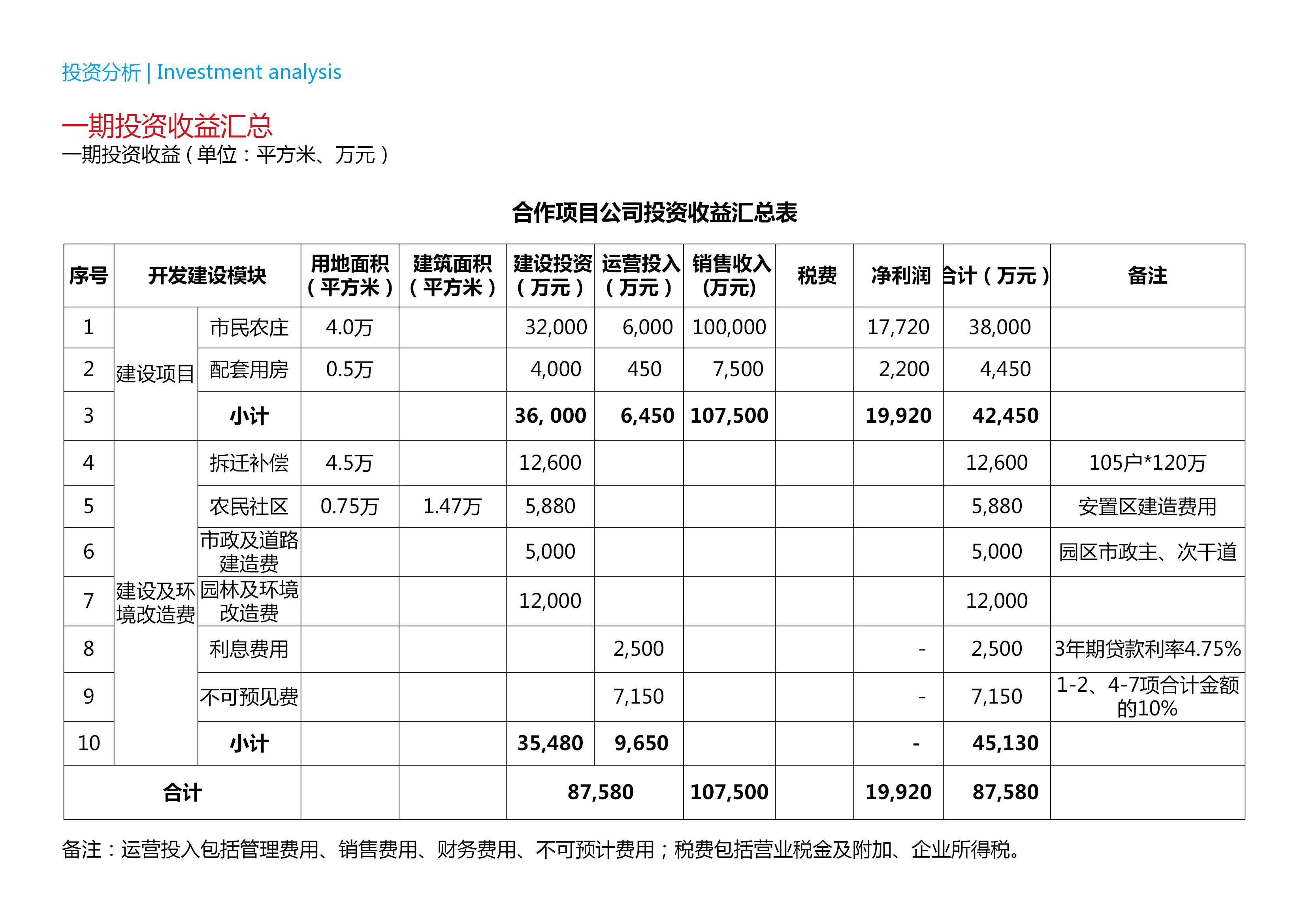 上海金山區市民農莊項目戰略發展規劃12.30-上海金山區市民農莊項目戰略發展規劃90