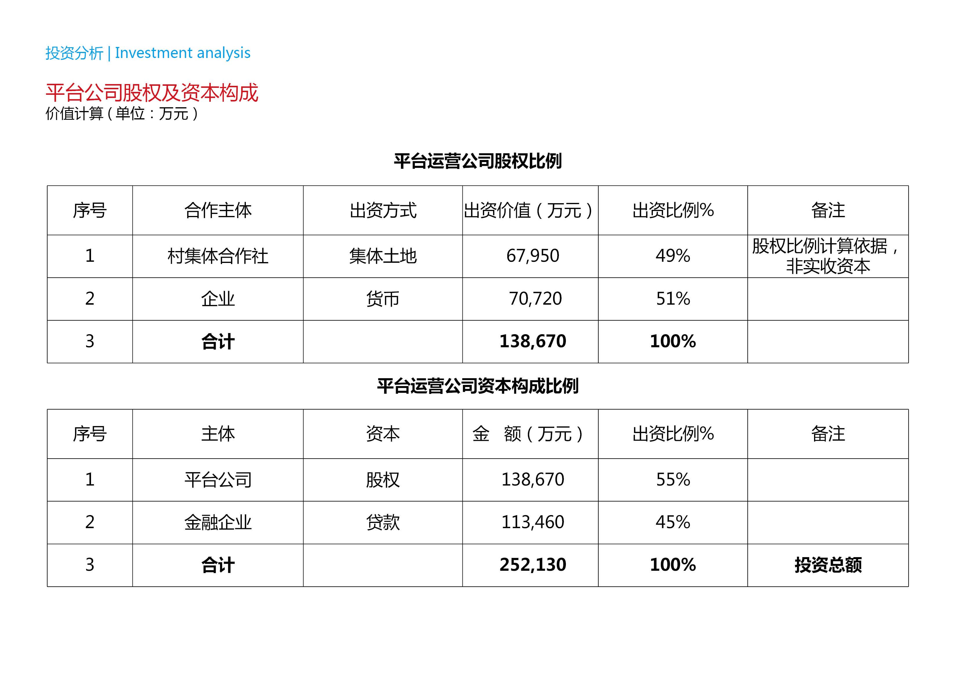 上海金山區市民農莊項目戰略發展規劃12.30-上海金山區市民農莊項目戰略發展規劃91