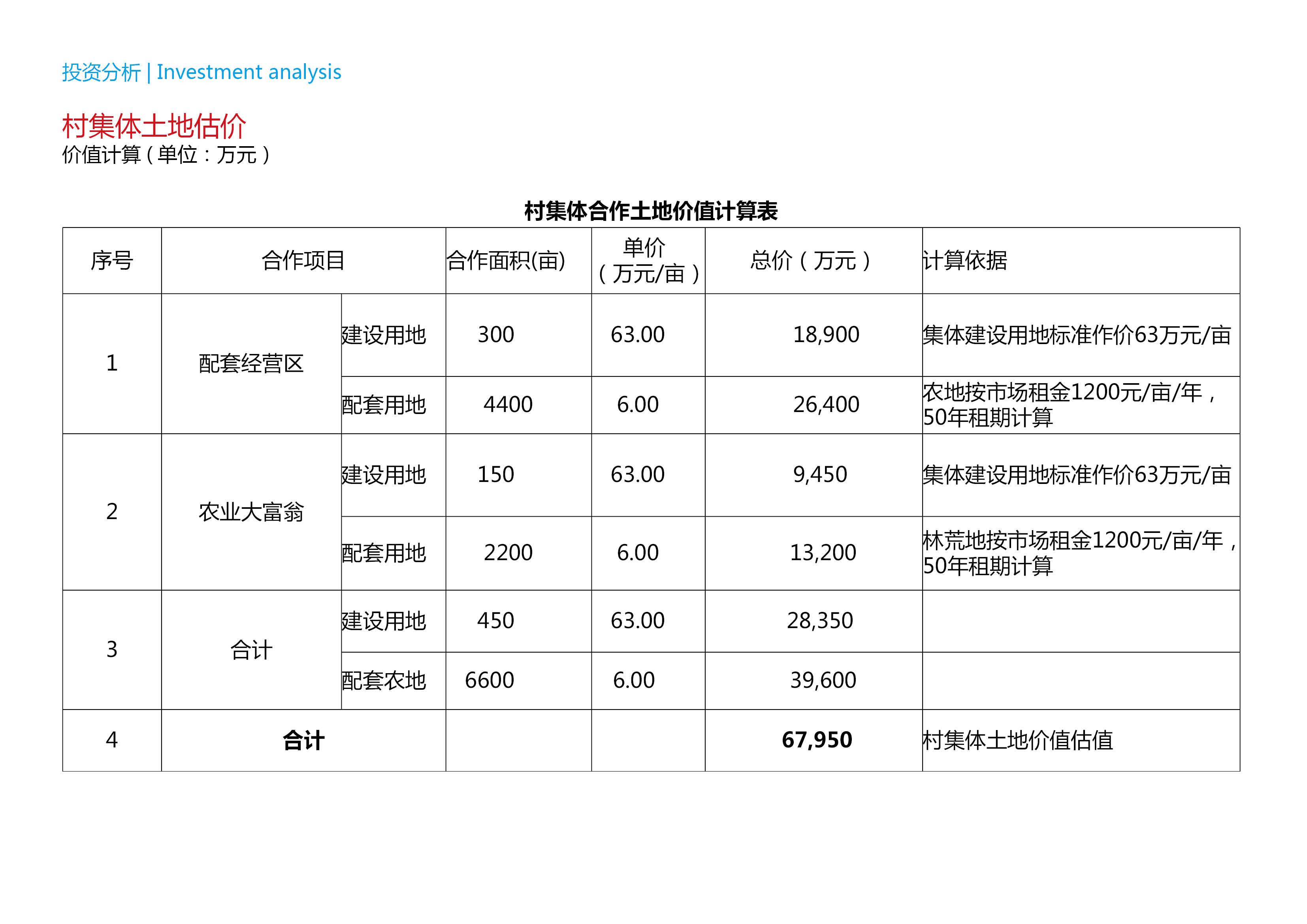 上海金山區市民農莊項目戰略發展規劃12.30-上海金山區市民農莊項目戰略發展規劃92