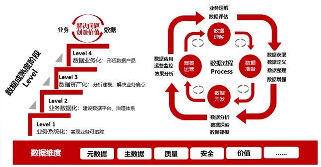 图片1大数据规划与治理服务