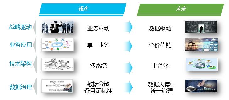 图片2大数据规划与治理服务