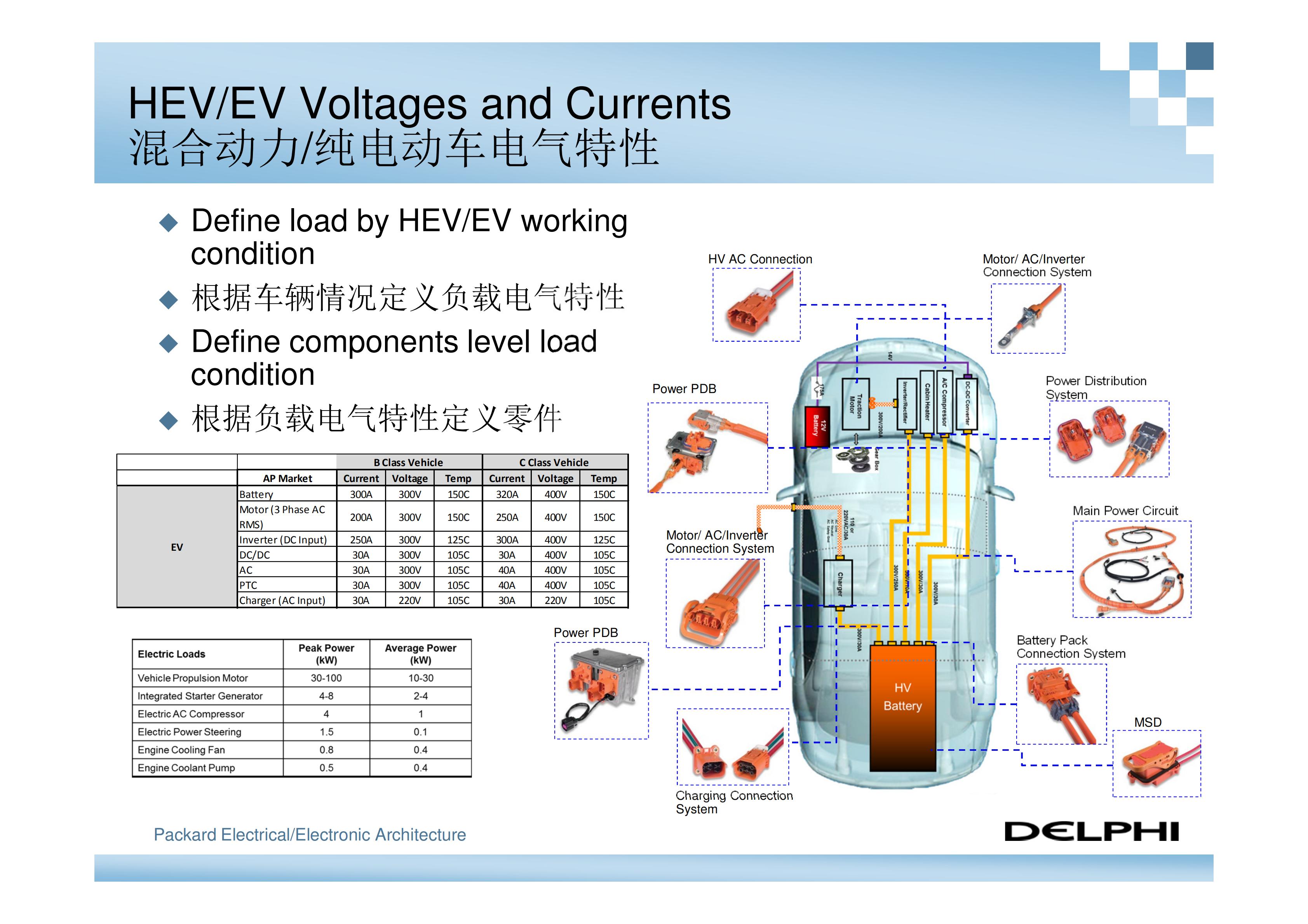 德尔福-新能源汽车高压电气系统架构_03
