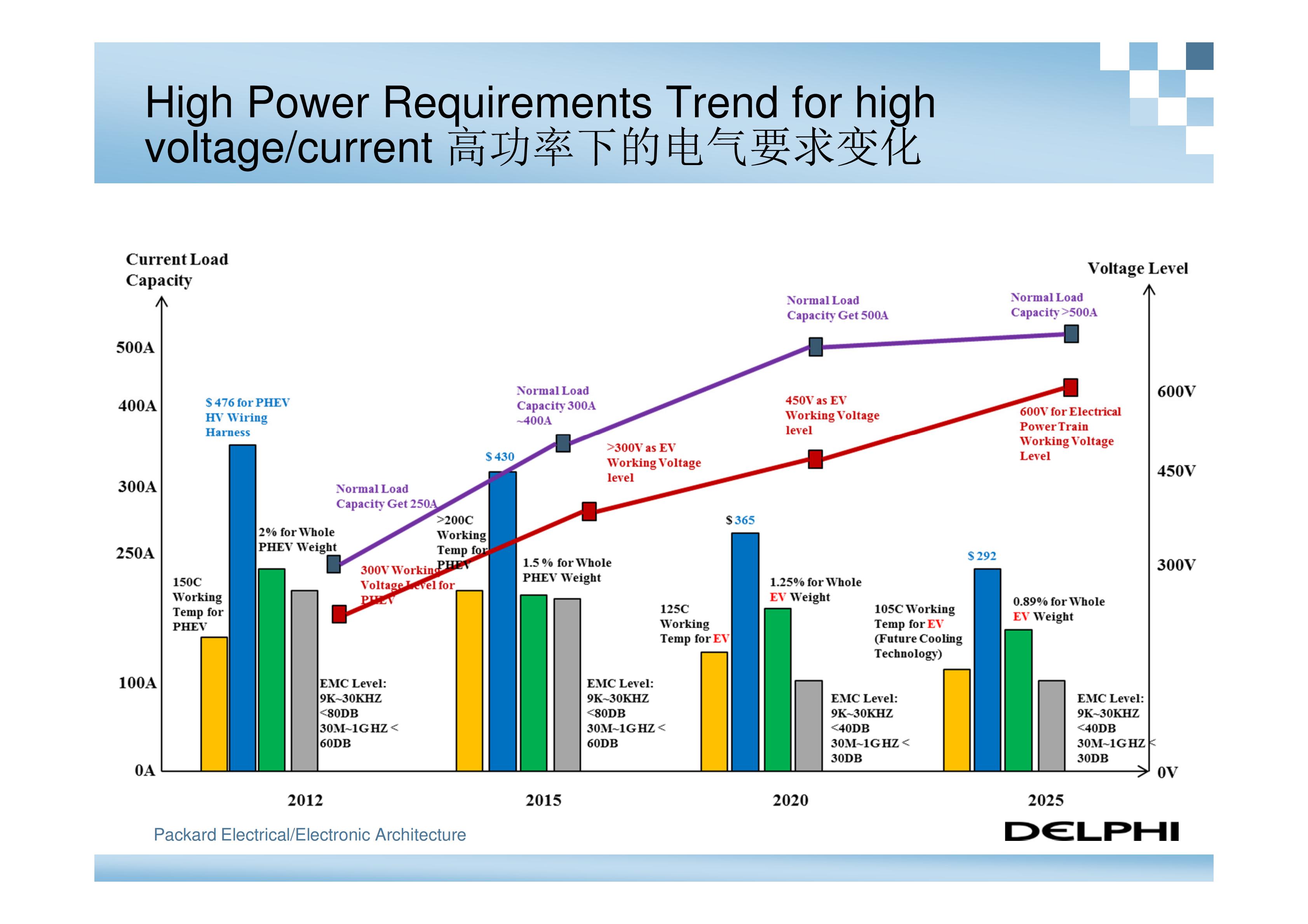 德尔福-新能源汽车高压电气系统架构_04